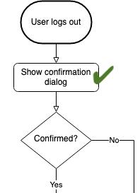 Logout workflow